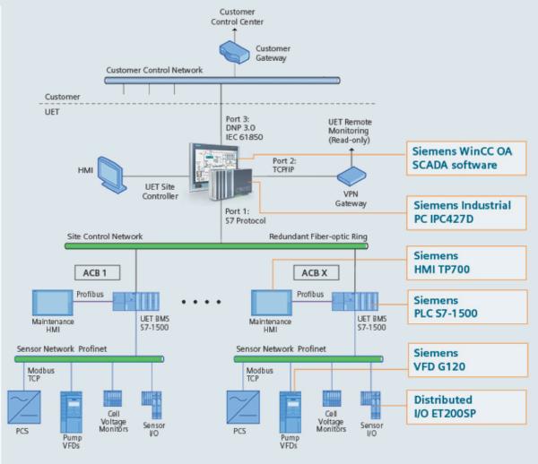 WinCC OA Site Controller Architecture